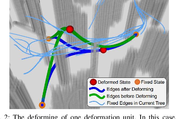 Figure 2 for STD-Trees: Spatio-temporal Deformable Trees for Multirotors Kinodynamic Planning
