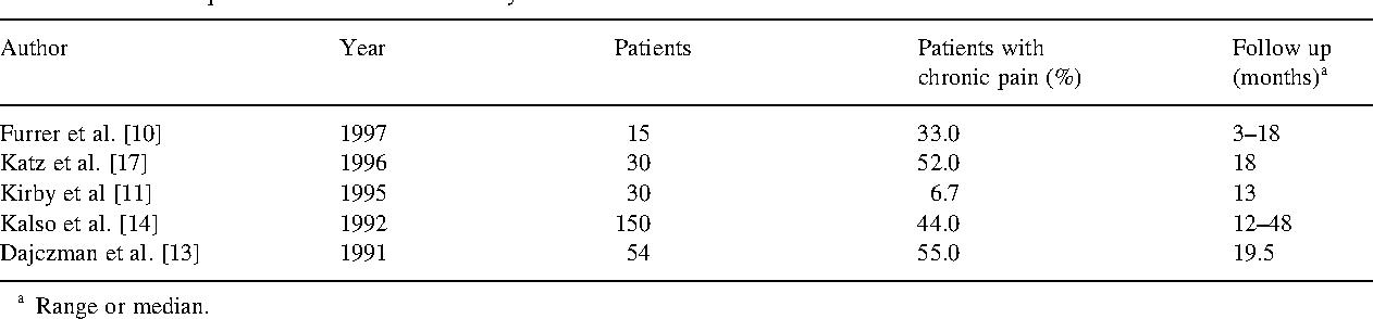 Pain after spontaneous pneumothorax surgery