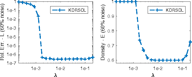 Figure 1 for Robust Kronecker-Decomposable Component Analysis for Low-Rank Modeling