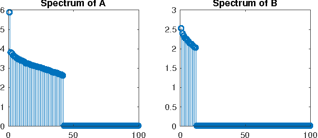 Figure 3 for Robust Kronecker-Decomposable Component Analysis for Low-Rank Modeling