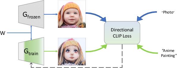 Figure 2 for StyleGAN-NADA: CLIP-Guided Domain Adaptation of Image Generators