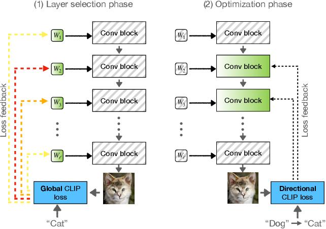 Figure 4 for StyleGAN-NADA: CLIP-Guided Domain Adaptation of Image Generators