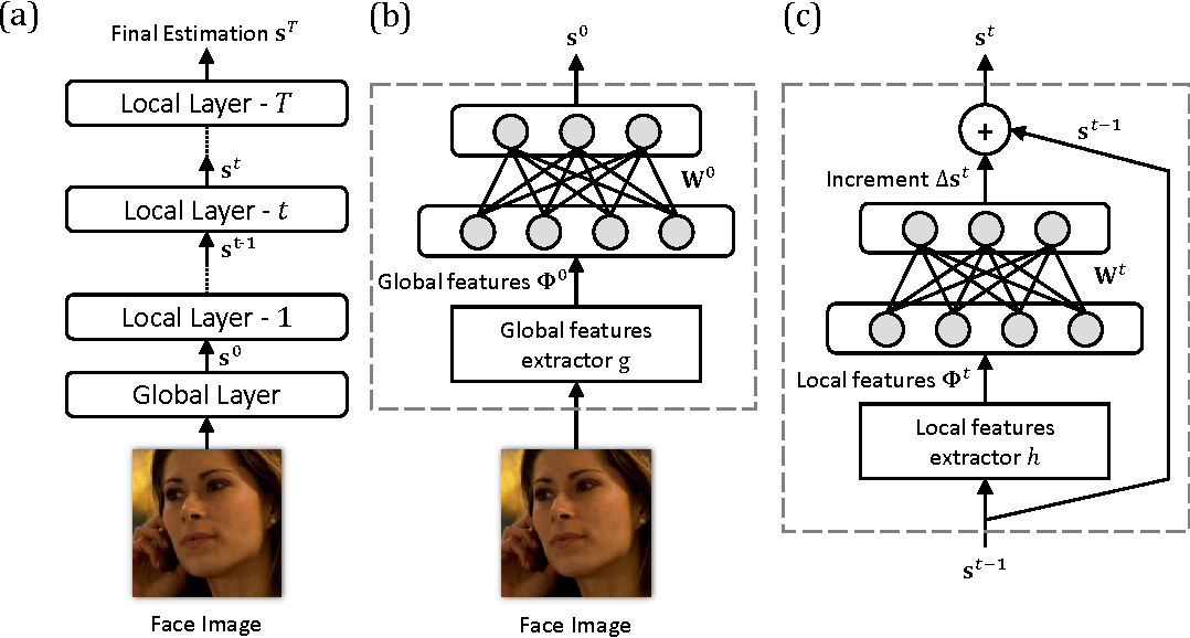 Figure 1 for Deep Regression for Face Alignment