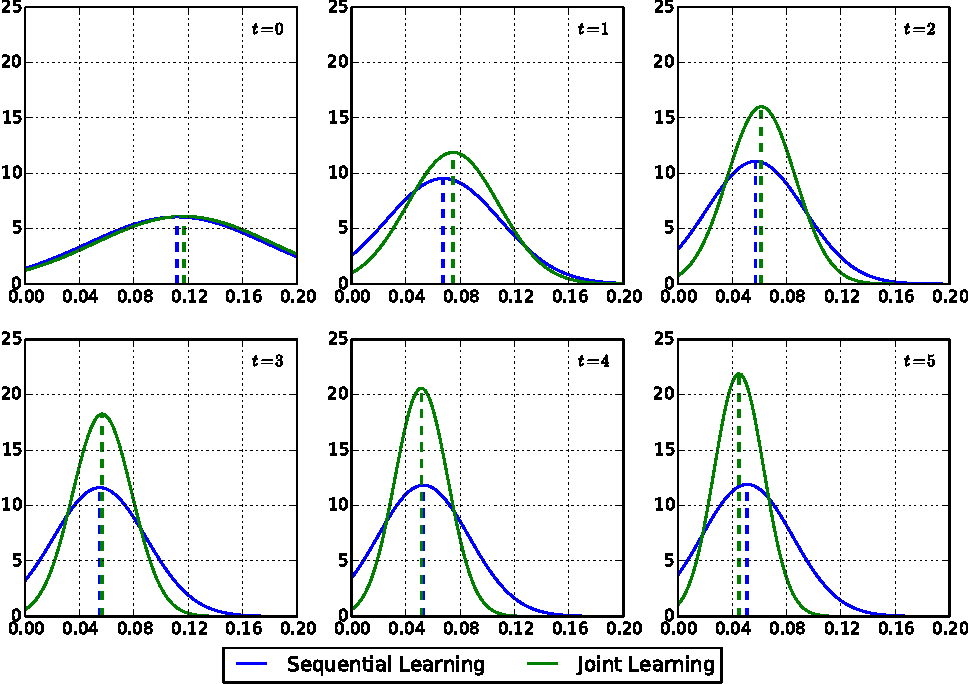 Figure 3 for Deep Regression for Face Alignment