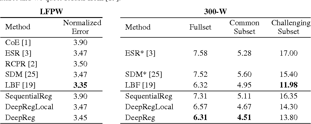 Figure 2 for Deep Regression for Face Alignment