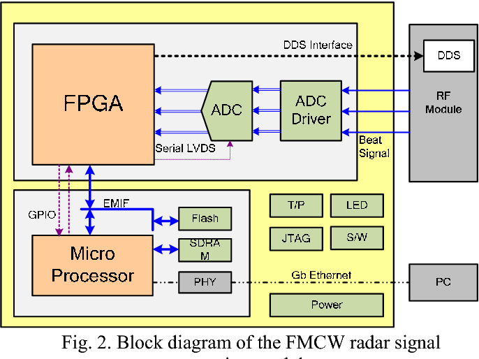 Figure 2 from FPGA based signal processing module design and