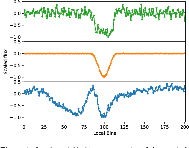 Figure 1 for Exoplanet Validation with Machine Learning: 50 new validated Kepler planets