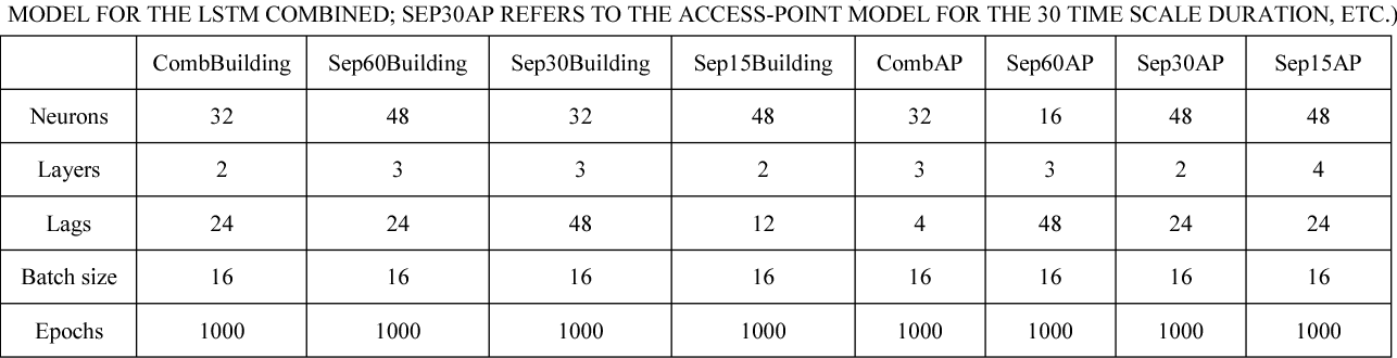 Figure 4 for Role of Deep LSTM Neural Networks And WiFi Networks in Support of Occupancy Prediction in Smart Buildings