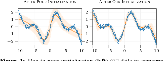 Figure 1 for Good Initializations of Variational Bayes for Deep Models