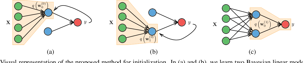 Figure 2 for Good Initializations of Variational Bayes for Deep Models