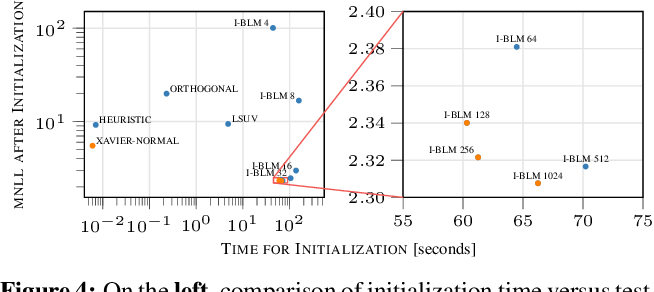 Figure 4 for Good Initializations of Variational Bayes for Deep Models