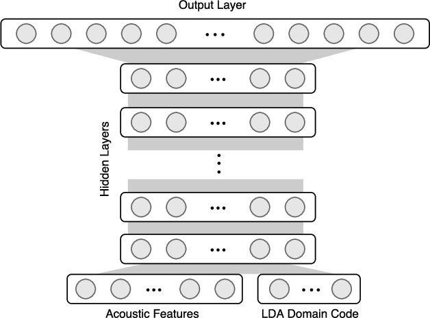 Figure 3 for Latent Dirichlet Allocation Based Organisation of Broadcast Media Archives for Deep Neural Network Adaptation