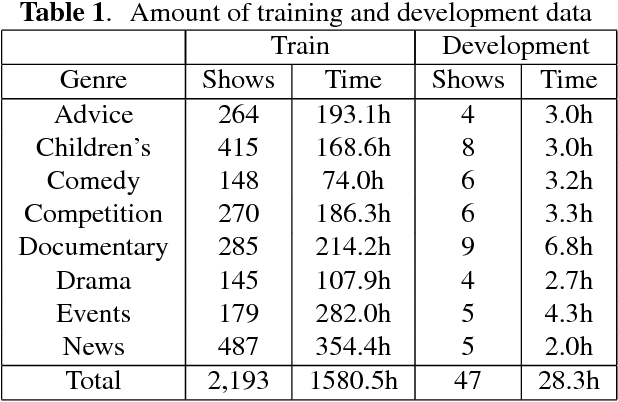 Figure 2 for Latent Dirichlet Allocation Based Organisation of Broadcast Media Archives for Deep Neural Network Adaptation