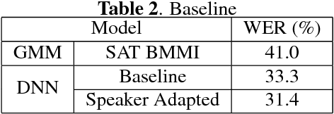 Figure 4 for Latent Dirichlet Allocation Based Organisation of Broadcast Media Archives for Deep Neural Network Adaptation