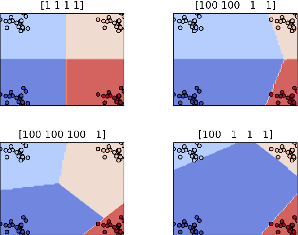 Figure 4 for Apportioned Margin Approach for Cost Sensitive Large Margin Classifiers