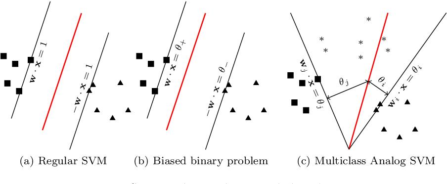 Figure 1 for Apportioned Margin Approach for Cost Sensitive Large Margin Classifiers
