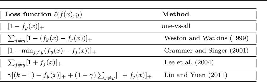 Figure 2 for Apportioned Margin Approach for Cost Sensitive Large Margin Classifiers