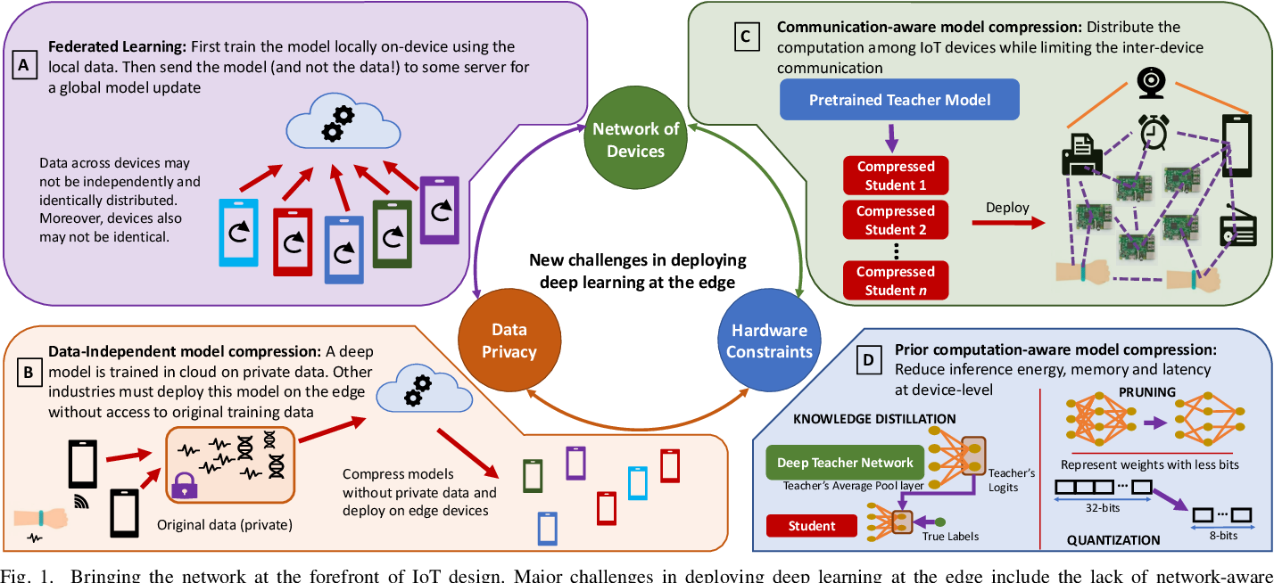 Figure 1 for New Directions in Distributed Deep Learning: Bringing the Network at Forefront of IoT Design