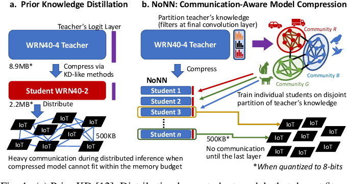 Figure 4 for New Directions in Distributed Deep Learning: Bringing the Network at Forefront of IoT Design
