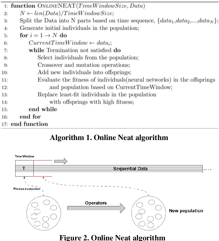 Figure 3 for Online NEAT for Credit Evaluation -- a Dynamic Problem with Sequential Data