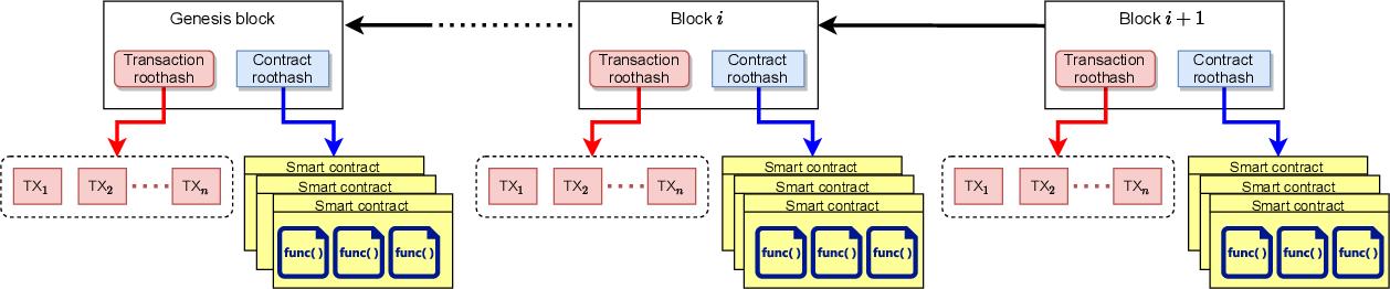 Figure 1 for Blockchain Intelligence: When Blockchain Meets Artificial Intelligence