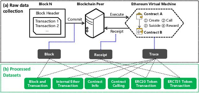 Figure 3 for Blockchain Intelligence: When Blockchain Meets Artificial Intelligence