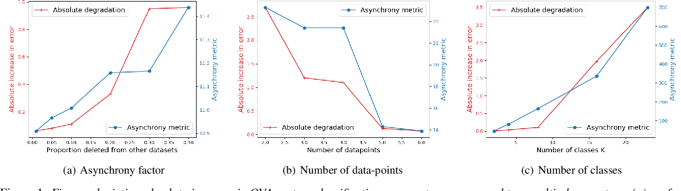 Figure 1 for One-vs-All Models for Asynchronous Training: An Empirical Analysis