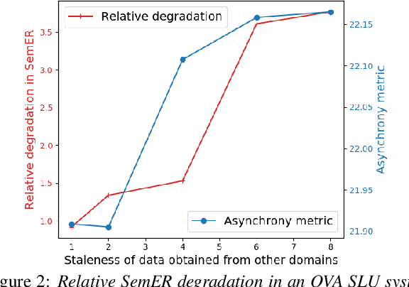 Figure 2 for One-vs-All Models for Asynchronous Training: An Empirical Analysis