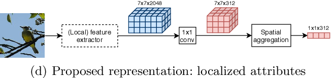 Figure 1 for Simple and effective localized attribute representations for zero-shot learning
