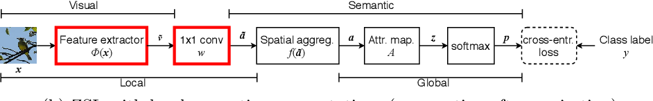 Figure 3 for Simple and effective localized attribute representations for zero-shot learning