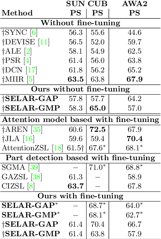 Figure 2 for Simple and effective localized attribute representations for zero-shot learning