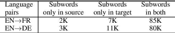Figure 1 for Using the Output Embedding to Improve Language Models