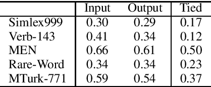 Figure 2 for Using the Output Embedding to Improve Language Models
