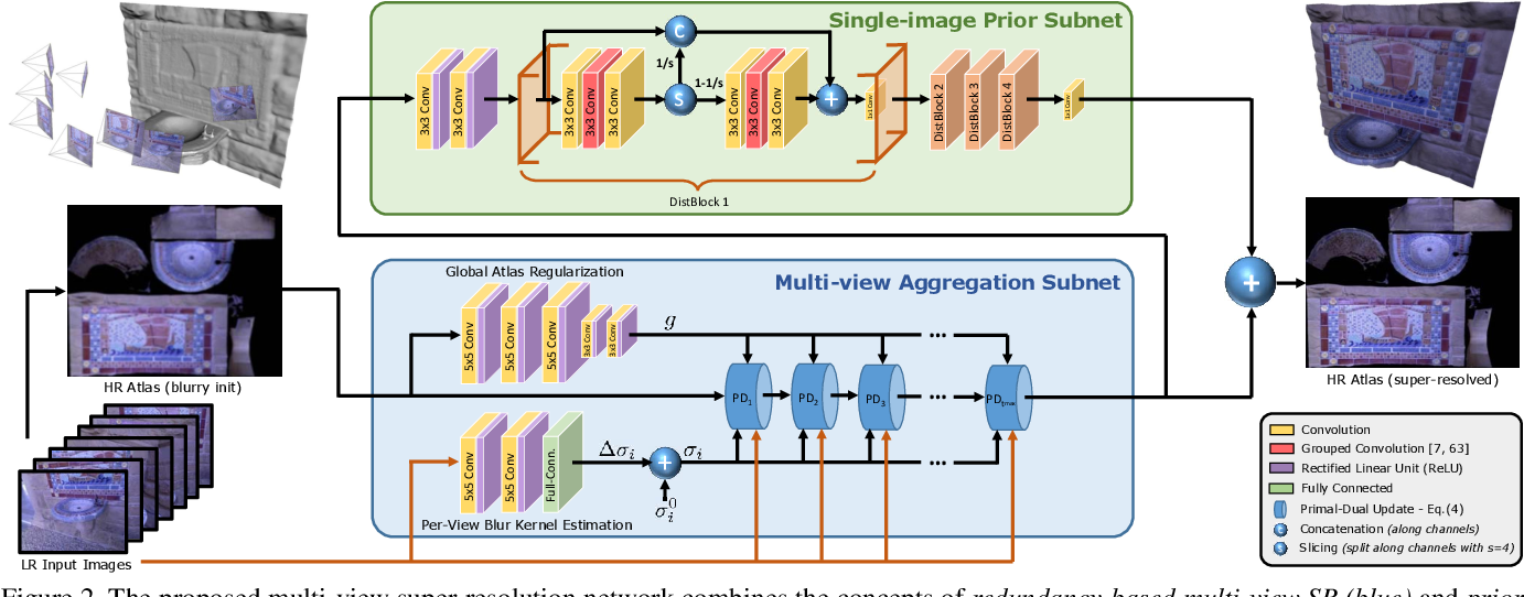 Figure 3 for Learned Multi-View Texture Super-Resolution