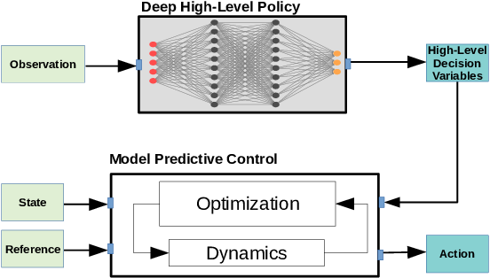 Figure 1 for Learning High-Level Policies for Model Predictive Control