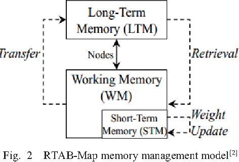 A high efficient 3D SLAM algorithm based on PCA - Semantic