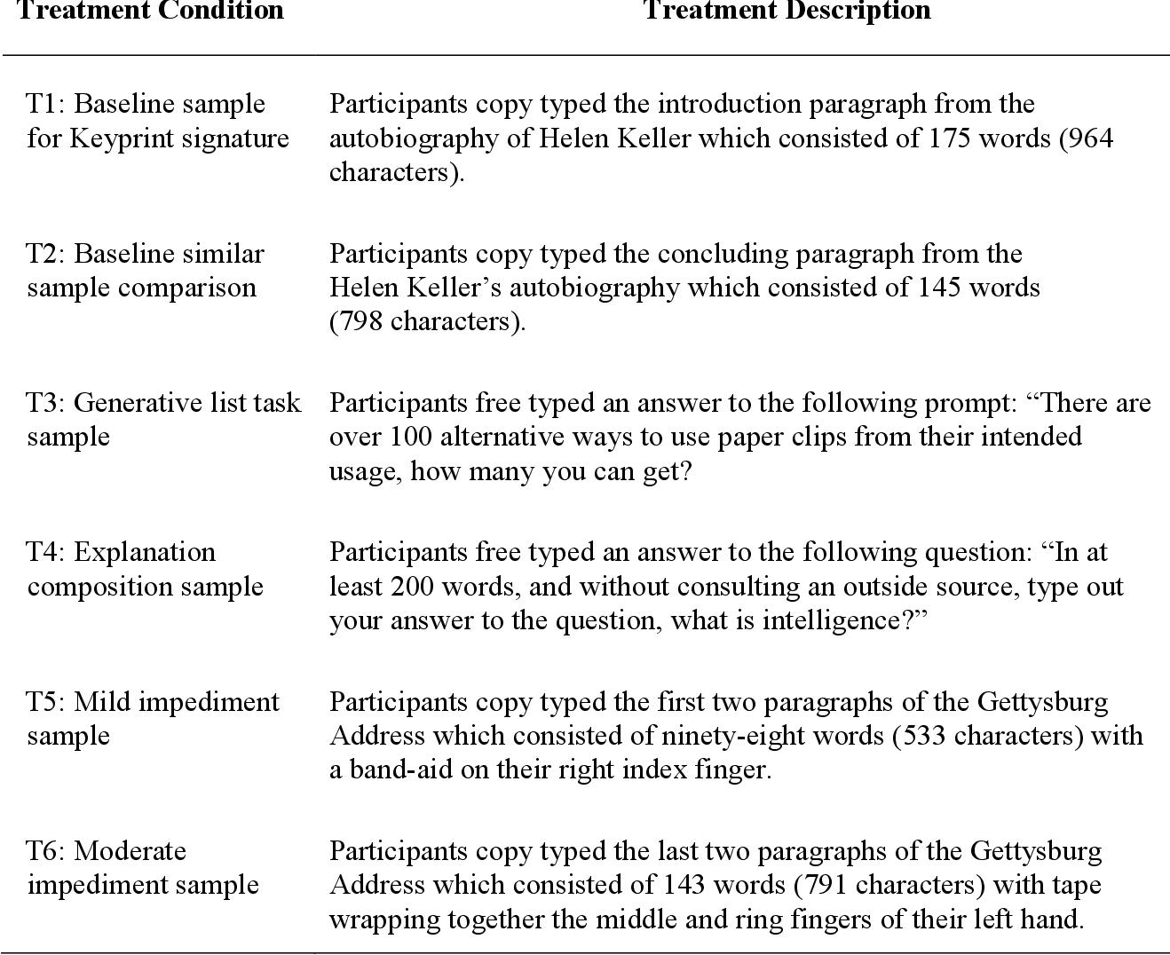 PDF] Keystroke Dynamics: Utilizing Keyprint Biometrics to Identify