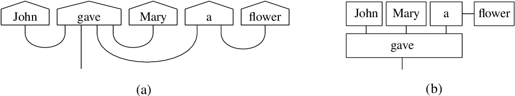 Figure 3 for lambeq: An Efficient High-Level Python Library for Quantum NLP