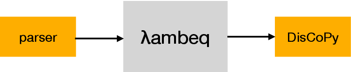 Figure 4 for lambeq: An Efficient High-Level Python Library for Quantum NLP