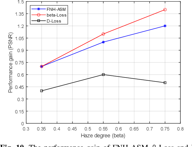 Figure 2 for Fully Non-Homogeneous Atmospheric Scattering Modeling with Convolutional Neural Networks for Single Image Dehazing