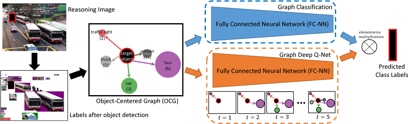 Figure 3 for Lift-the-Flap: Context Reasoning Using Object-Centered Graphs