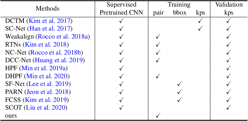 Figure 2 for Learning Contrastive Representation for Semantic Correspondence