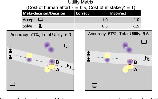 Figure 1 for Optimizing AI for Teamwork