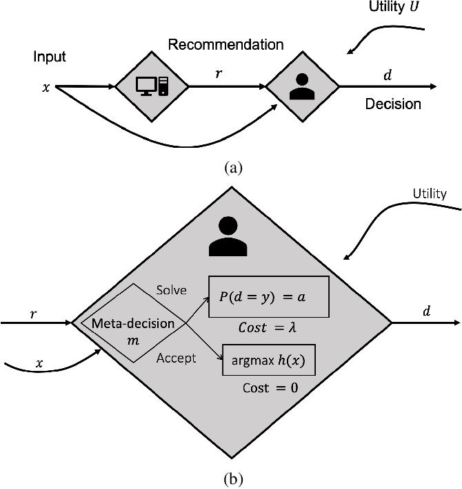 Figure 3 for Optimizing AI for Teamwork