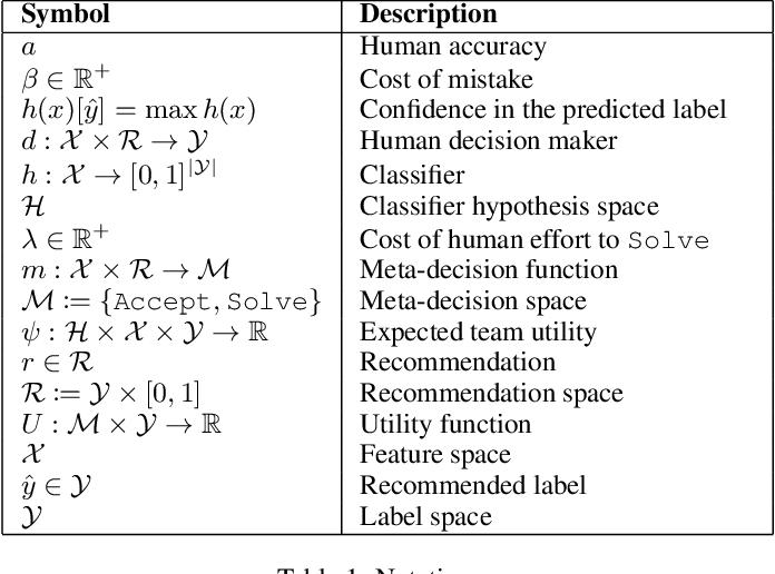 Figure 2 for Optimizing AI for Teamwork