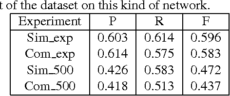Figure 4 for CNN based music emotion classification