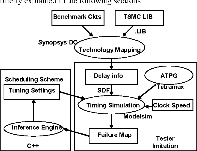 An Automatic Post Silicon Clock Tuning System for Improving