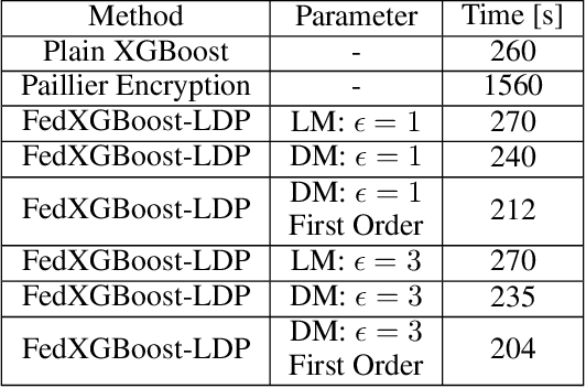 Figure 2 for FedXGBoost: Privacy-Preserving XGBoost for Federated Learning