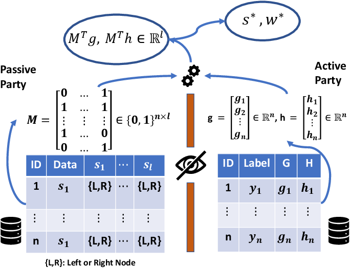 Figure 1 for FedXGBoost: Privacy-Preserving XGBoost for Federated Learning