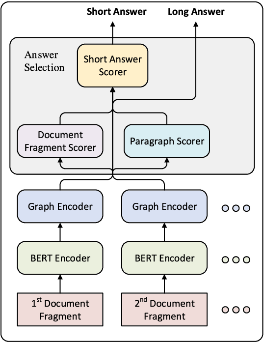 Figure 2 for Document Modeling with Graph Attention Networks for Multi-grained Machine Reading Comprehension